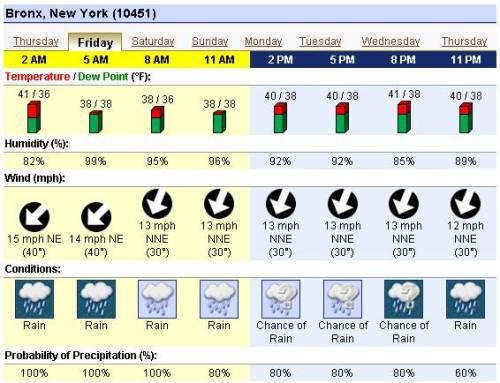 2009.10.16 Bronx Hourly Weather Forecast