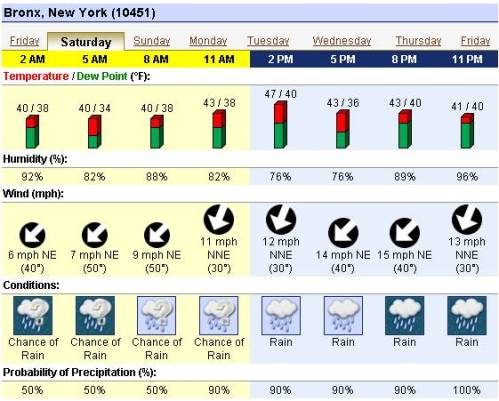 ALCS Game 2 Weather Forecast