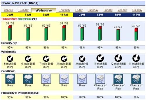 Oct 28, 2009---Weather Forecast (Bronx, NY)