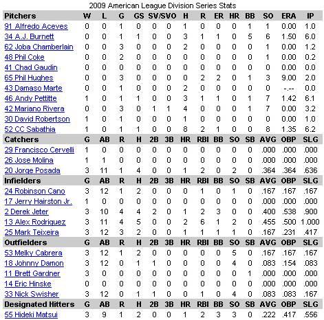 2009 ALDS Stats