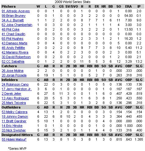 2009 WS Stats